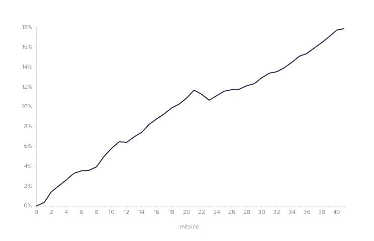 Nízká volatilita, zajímavý výnos